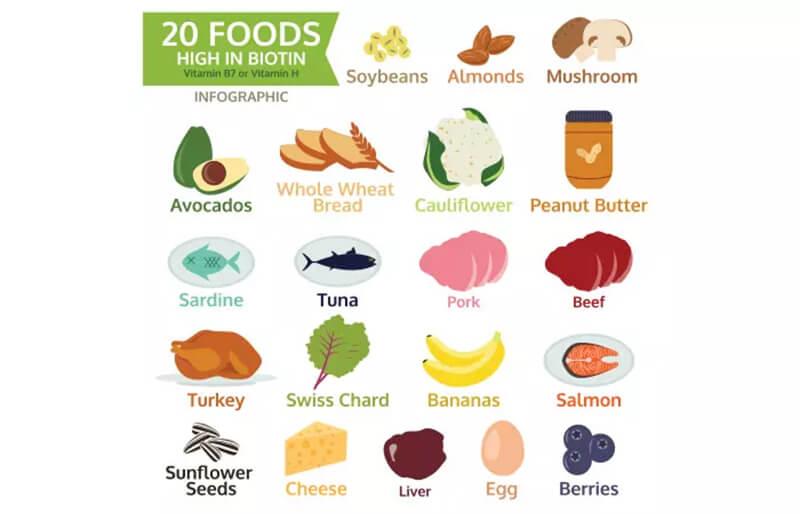 Ăn thực phẩm giàu Biotin