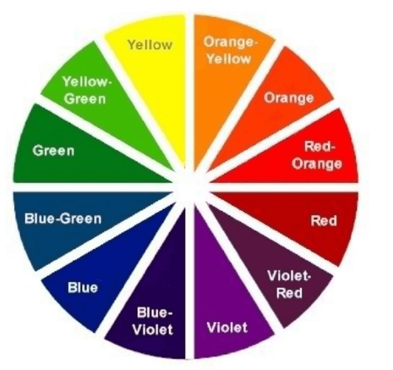 biểu đồ sắc tố
